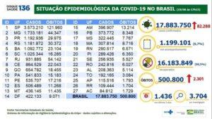 País registra mais de 500 mil mortos por covid-19